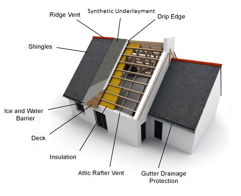 Diagram-of-northeast-builders-roofing-407x332_waifu2x_photo_noise3_scale_tta_1